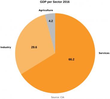 Jordan- GDP per sector