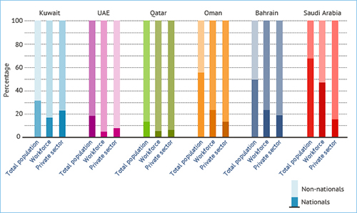 The proportion of nationals to non-nationals in the total population, workforce and private sector in the GCC states