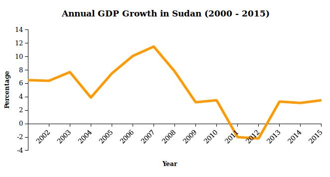 GDP Sudan Economy