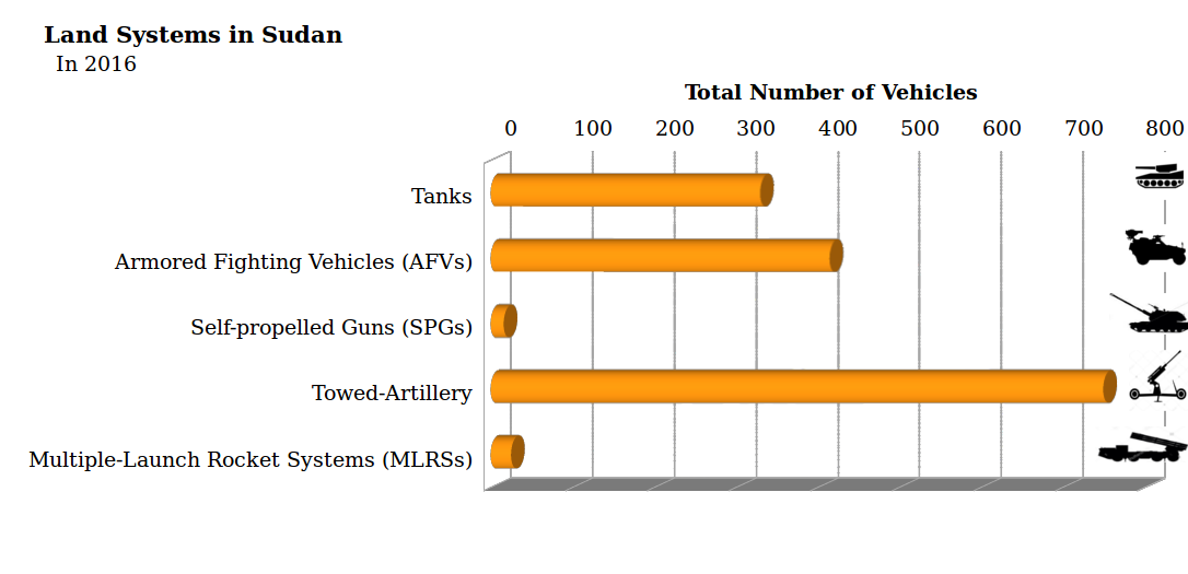 Sudan governance military land vehicles