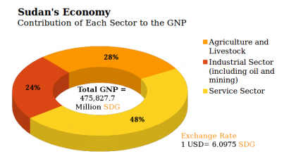 GNP sudan economy