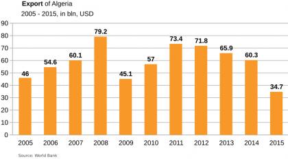 algeria-export