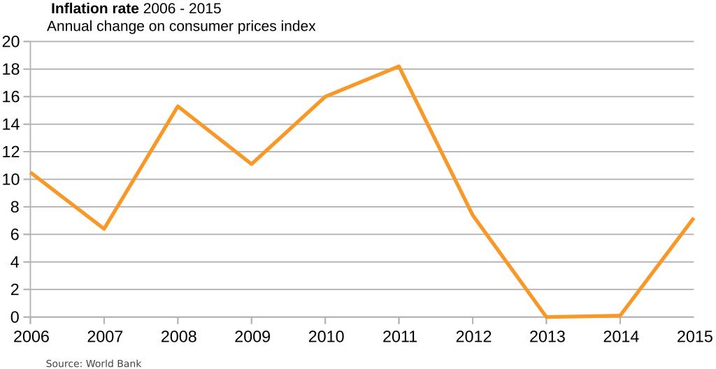 algeria-inflation rate