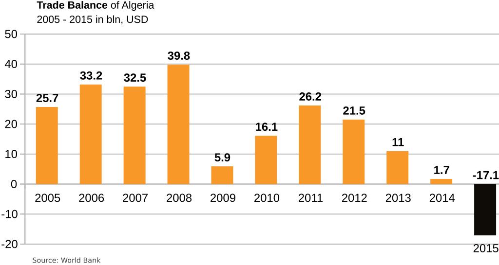 algeria-trade balance