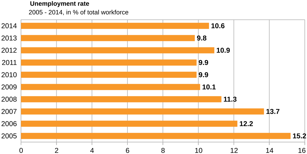algeria-unemployment