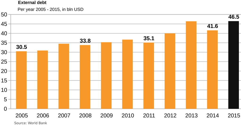 egypt-external debt