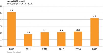 egypt- gdp growth