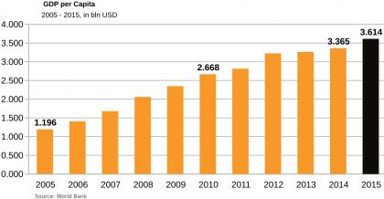 egypt-gdp per capita