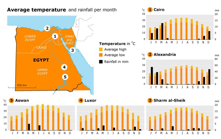 geography-and-climate_egypt_climatecharts_003