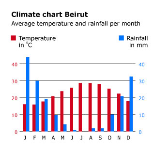 geography-and-climate_israel_climatechart_beirut