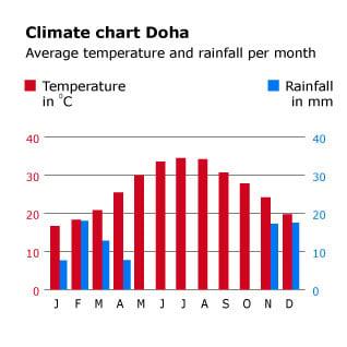 geography-and-climate_qatar_climatechart_doha