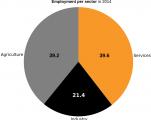 morocco-employment