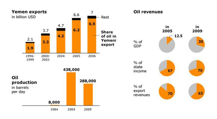 oil-and-gas_Yemen_economy_oil_730px_49350bc3f8