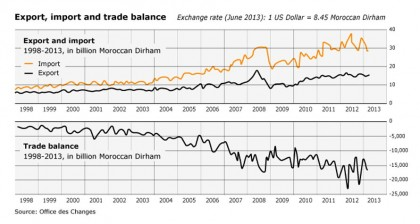 position-in-the-global-market_morocco_import-export3_720px