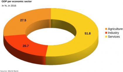 sudan- economic sector