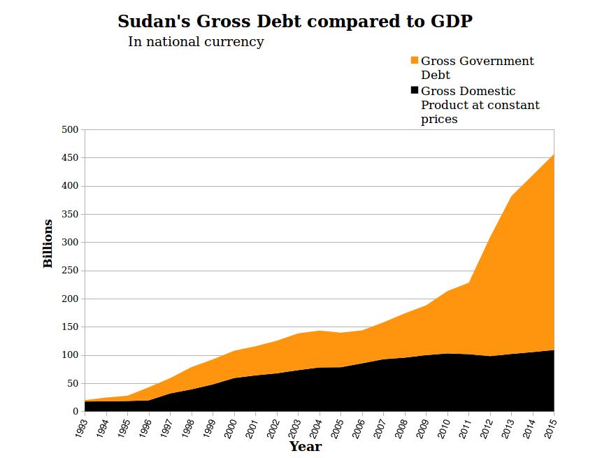 debt and GDP Sudan Economy