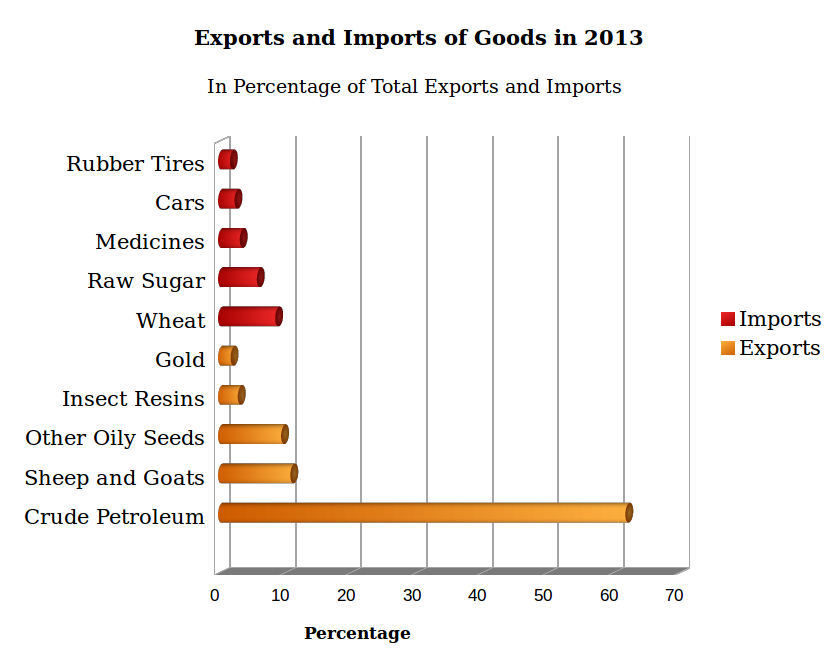 exports and imports of goods in Sudan Economy