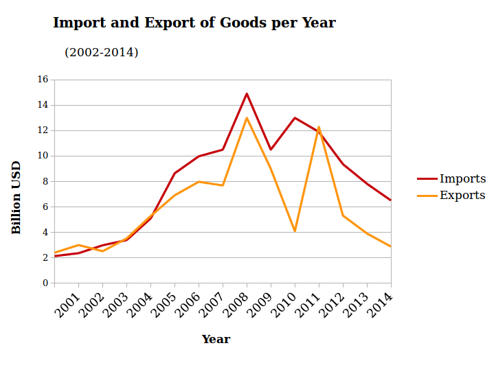 imports and exports of goods Sudan Economy