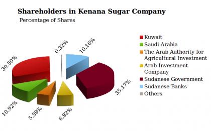 sudan-economy-kenana-sugar-company-shareholders-fanack Economy