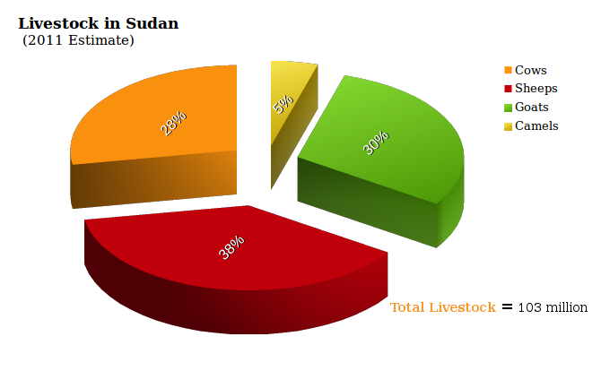 livestock Sudan Economy
