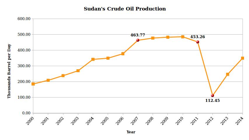 sudan-economy-oil-production-per-year-fanack