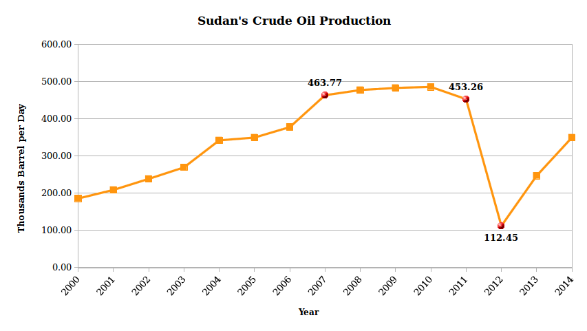 oil production Sudan Economy