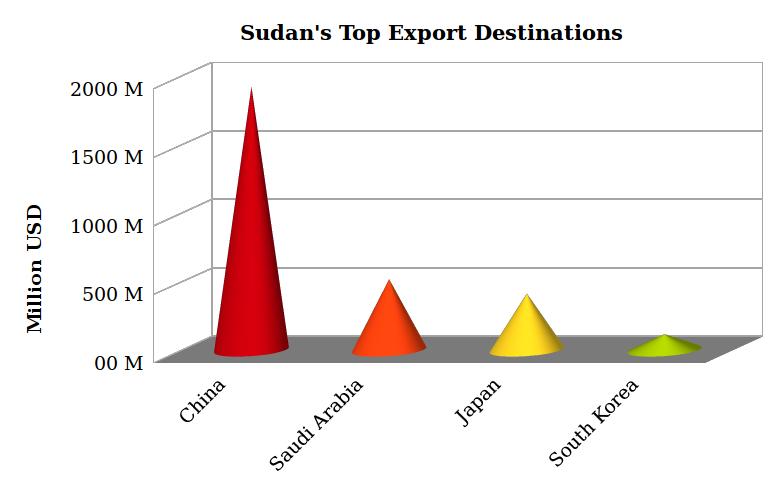 Sudan's top export destinations Economy