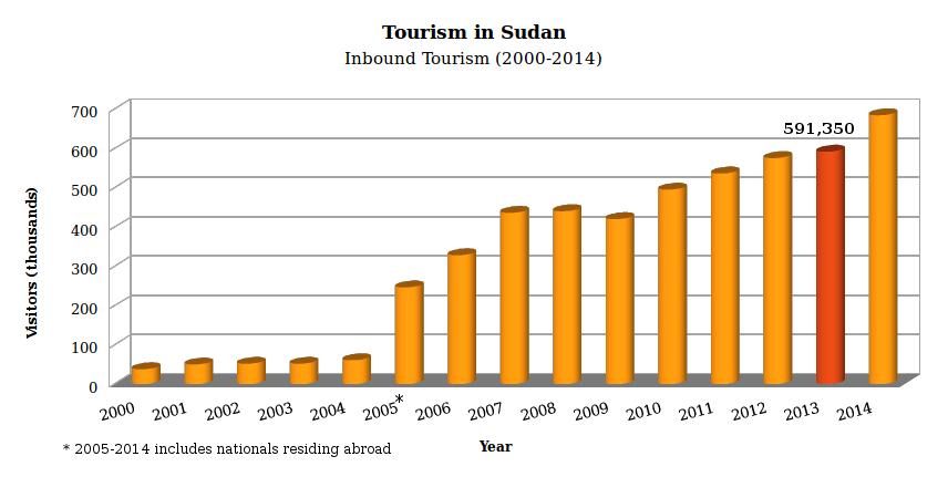 tourism Sudan Economy
