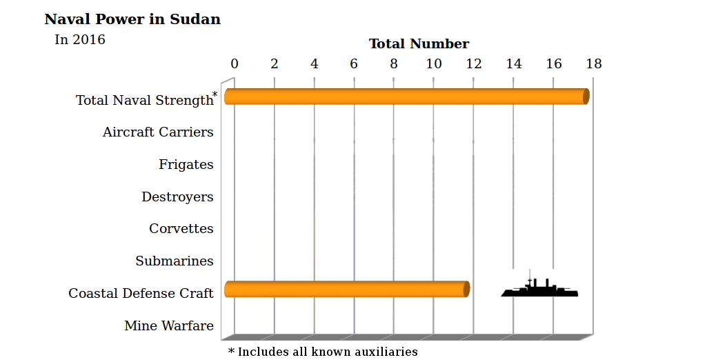 Sudan's military naval power governance