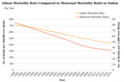 sudan population infant mortality maternal mortality