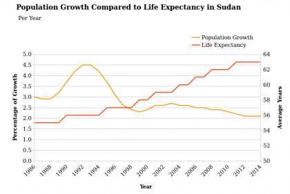 sudan population growth life expectancy