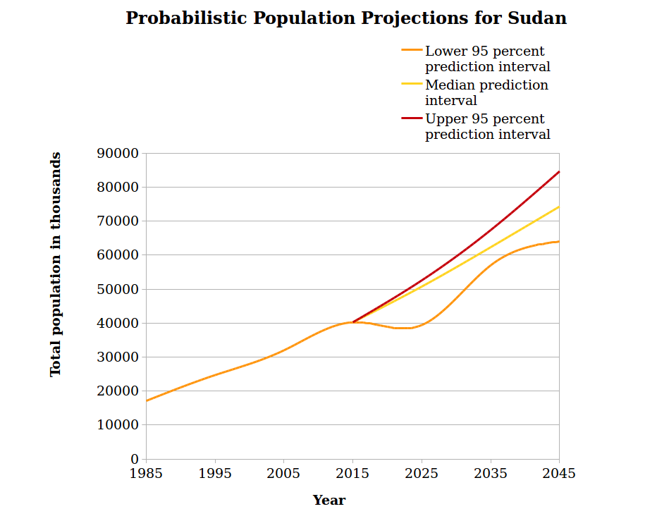 sudan population projections