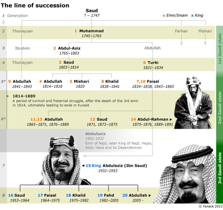 the-house-of-saud_SA_royal_family_tree_0004_01