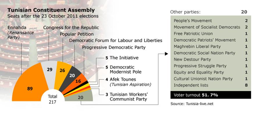 the-marzouki-government_tunisia_parliament3_720px