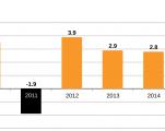tunisia-gdp per capita