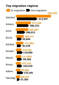 Turkey economy- Top Migration Regions in Turkey 2000