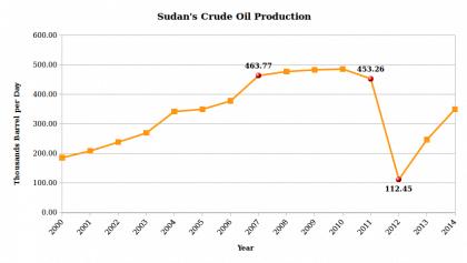 sudan economy oil production per year 1