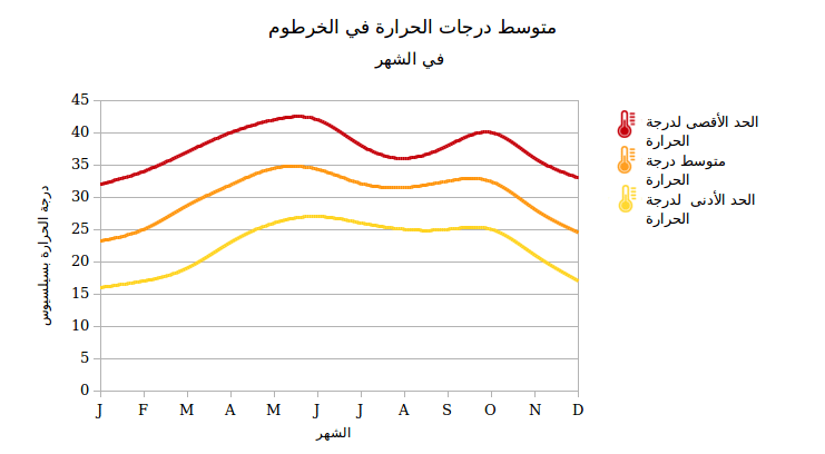 sudan-geography-avarage-temperatures-per-month-in-khartoum-AR-fanack