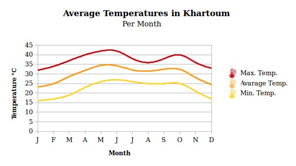 Sudan geography temperatures in Karthoum