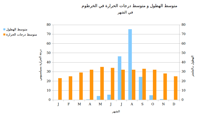 sudan-geography-temperature-compared-to-precipitation-AR-fanack