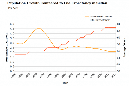 sudan population population growth and life expentancy 1986 2014 3 420x281 1