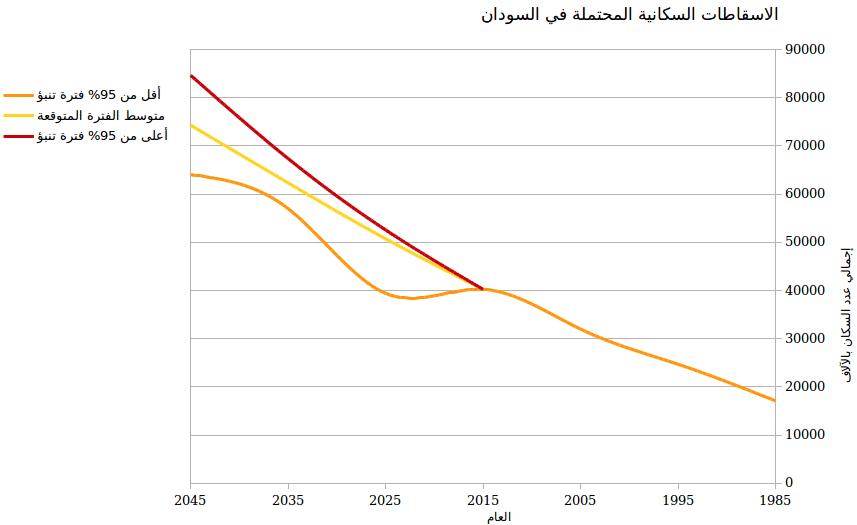 sudan population projections 1985 2045 AR CUT 1
