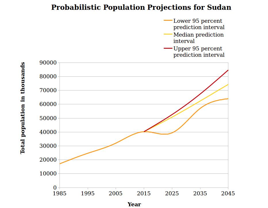 sudan population projections