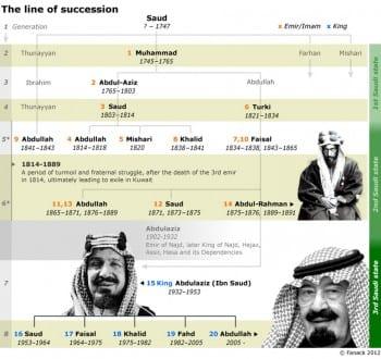 the house of saud SA royal family tree 0004 01