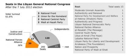 the legislative libya elections 2012 x