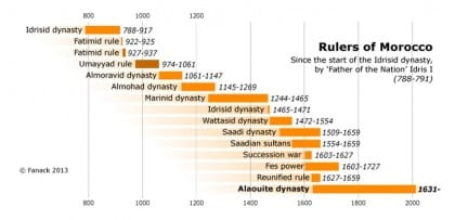 the monarchy morocco royalty tree 720 001