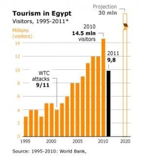 tourism egypt tourism revenues 03