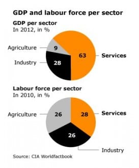 trade and banking Turkey gdp labour service sector 318 02