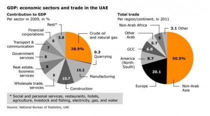 trade uae economy export 02