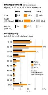 workforce and labour migration algeria unemployment